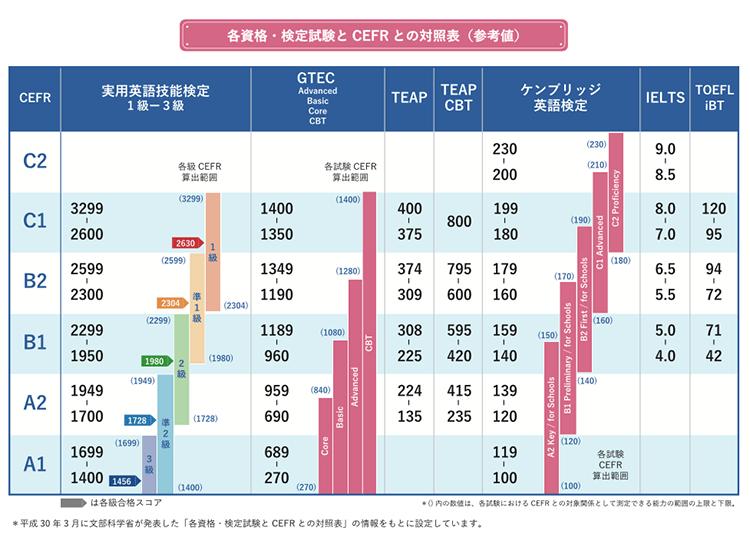 各資格・検定試験とCEFRとの対照表(参考値)
